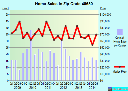 Zip code 48650 (Pinconning, Michigan) real estate house value trends