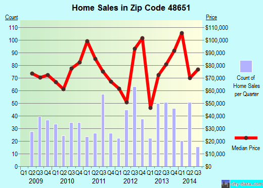 Zip code 48651 (Prudenville, Michigan) real estate house value trends