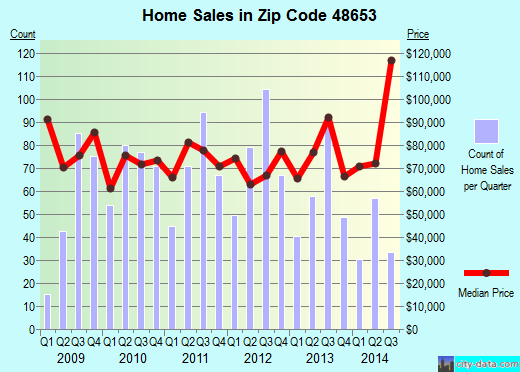 Zip code 48653 (Roscommon, Michigan) real estate house value trends