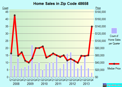 Zip code 48658 (Standish, Michigan) real estate house value trends