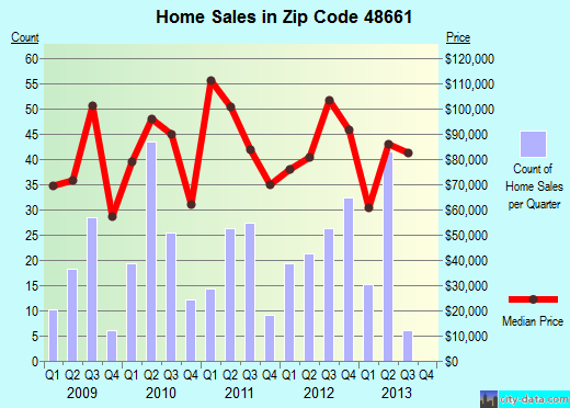 Zip code 48661 (West Branch, Michigan) real estate house value trends