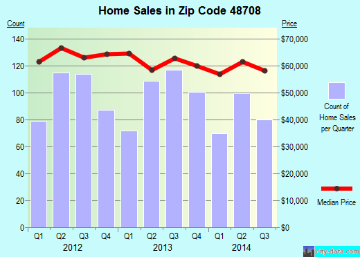 Zip code 48708 (Bay City, Michigan) real estate house value trends