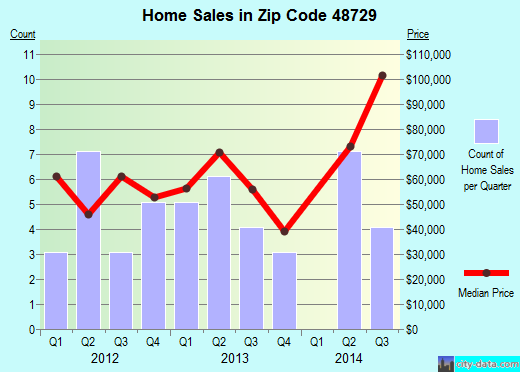 Zip code 48729 (, Michigan) real estate house value trends