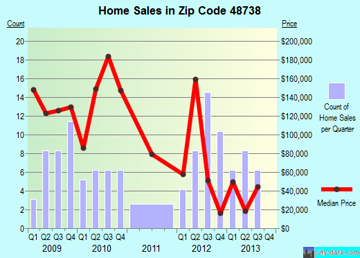 Zip code 48738 (, Michigan) real estate house value trends