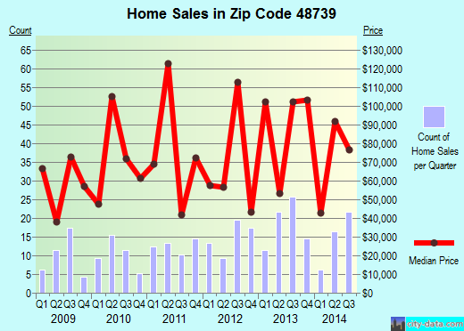 Zip code 48739 (, Michigan) real estate house value trends