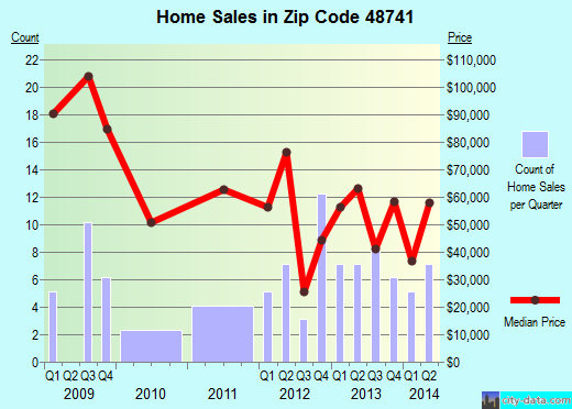 Zip code 48741 (Kingston, Michigan) real estate house value trends