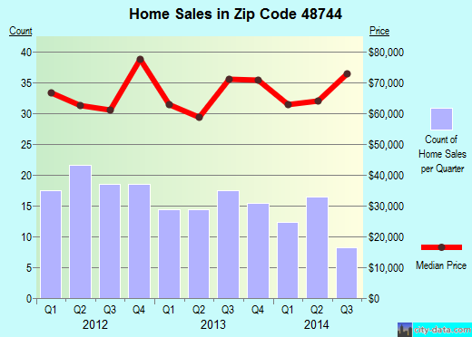 Zip code 48744 (Mayville, Michigan) real estate house value trends