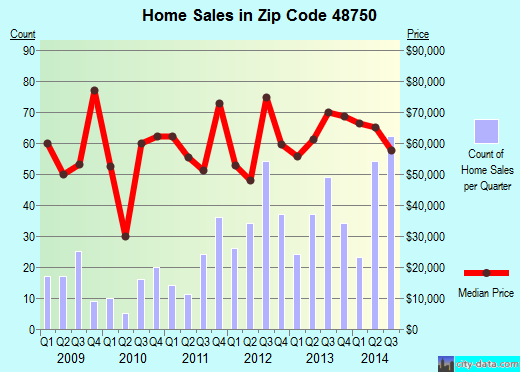 Zip code 48750 (Au Sable, Michigan) real estate house value trends