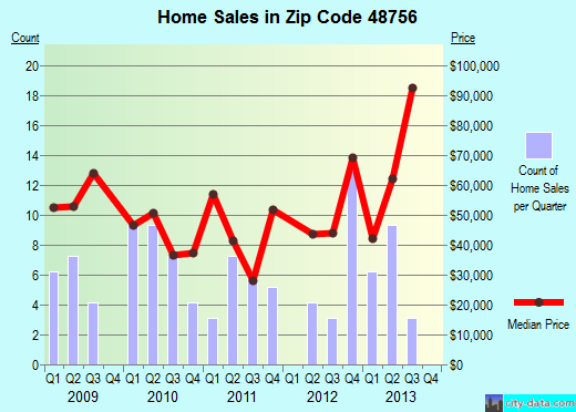 Zip code 48756 (Skidway Lake, Michigan) real estate house value trends