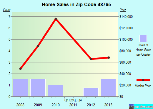 Zip code 48765 (Turner, Michigan) real estate house value trends