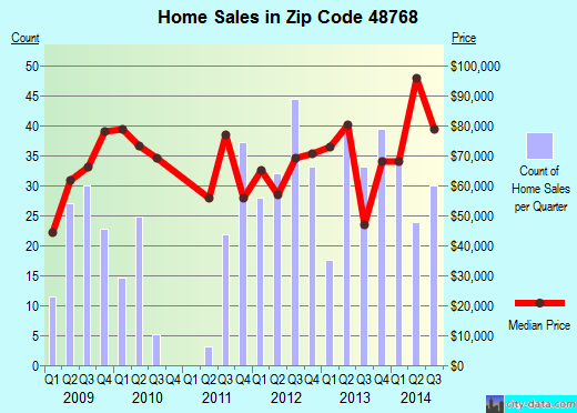 Zip code 48768 (Vassar, Michigan) real estate house value trends