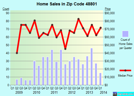 Zip code 48801 (Alma, Michigan) real estate house value trends