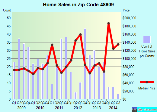 Zip code 48809 (BELDING, Michigan) real estate house value trends