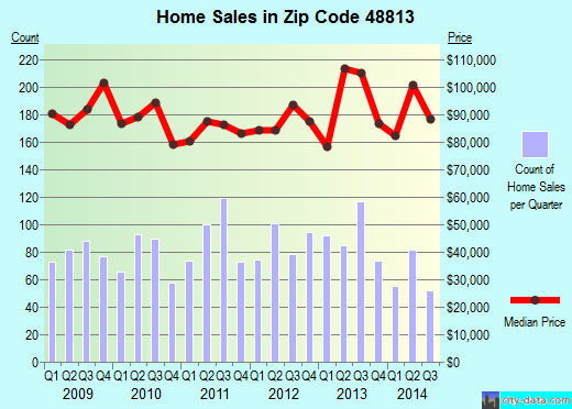 Zip code 48813 (CHARLOTTE, Michigan) real estate house value trends