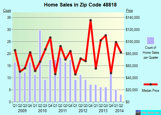Zip code 48818 (, Michigan) real estate house value trends