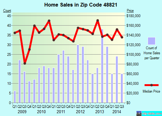 Zip code 48821 (Dimondale, Michigan) real estate house value trends