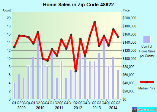 Zip code 48822 (Wacousta, Michigan) real estate house value trends