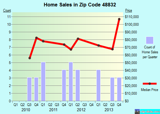Zip code 48832 (, Michigan) real estate house value trends