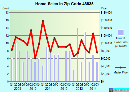 Zip code 48835 (Fowler, Michigan) real estate house value trends