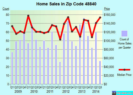 Zip code 48840 (Haslett, Michigan) real estate house value trends