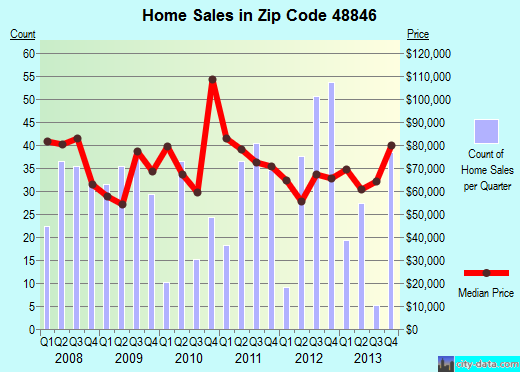 Zip code 48846 (Ionia, Michigan) real estate house value trends