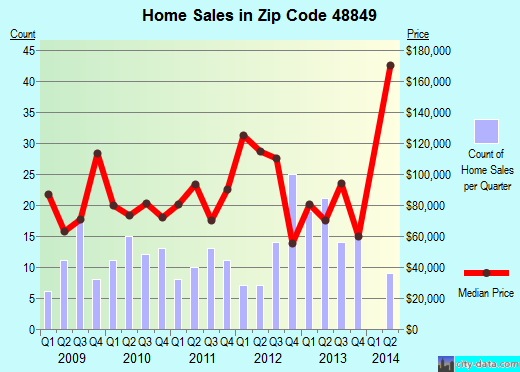 Zip code 48849 (Lake Odessa, Michigan) real estate house value trends