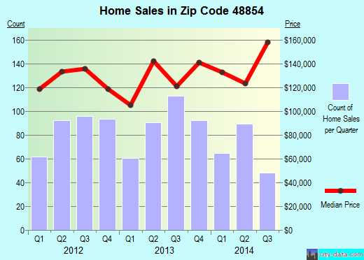 Zip code 48854 (Mason, Michigan) real estate house value trends