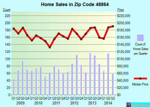 Zip code 48864 (Okemos, Michigan) real estate house value trends