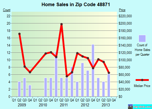 Zip code 48871 (Perrinton, Michigan) real estate house value trends