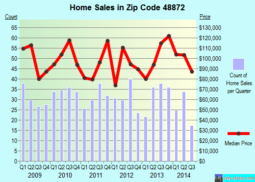 Zip code 48872 (Perry, Michigan) real estate house value trends