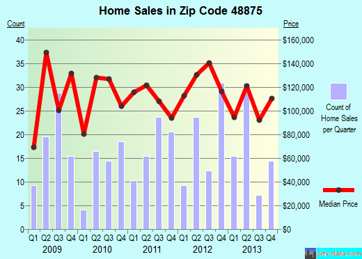 Zip code 48875 (PORTLAND, Michigan) real estate house value trends