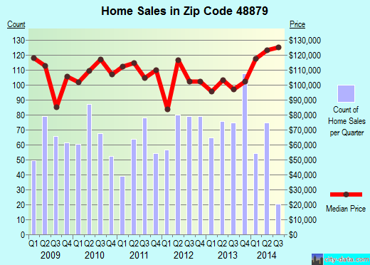Zip code 48879 (St. Johns, Michigan) real estate house value trends