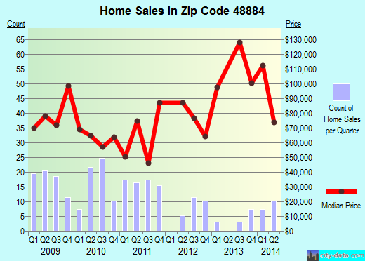 Zip code 48884 (Sheridan, Michigan) real estate house value trends