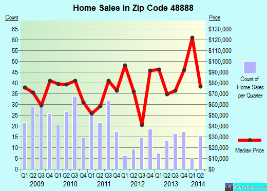 Zip code 48888 (STANTON, Michigan) real estate house value trends