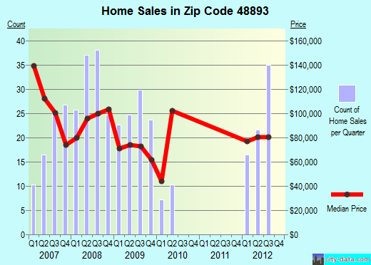 Zip code 48893 (Weidman, Michigan) real estate house value trends