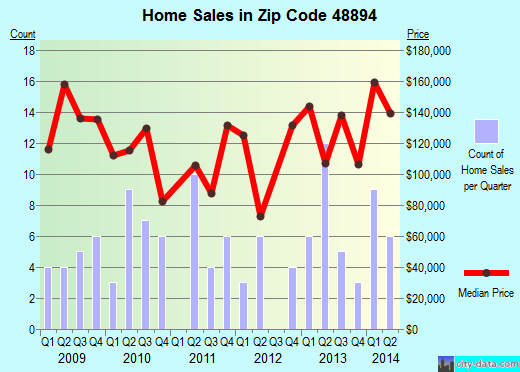Zip code 48894 (Westphalia, Michigan) real estate house value trends