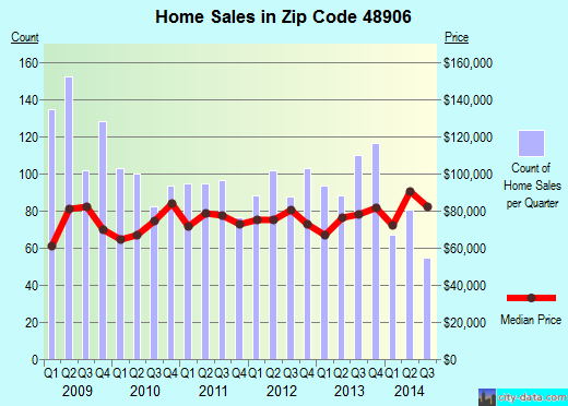 Zip code 48906 (Lansing, Michigan) real estate house value trends