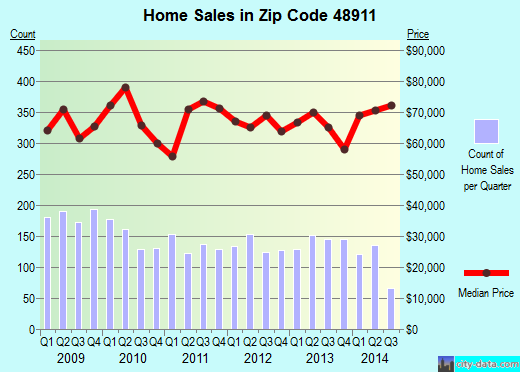 Zip code 48911 (Lansing, Michigan) real estate house value trends