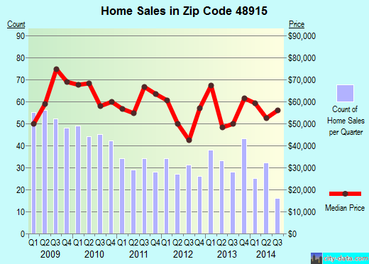 Zip code 48915 (Lansing, Michigan) real estate house value trends