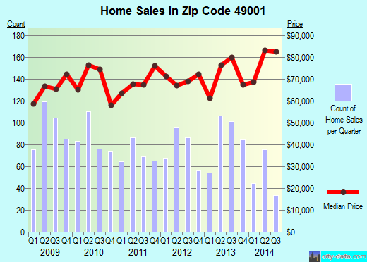 Zip code 49001 (Kalamazoo, MI) real estate house value trends