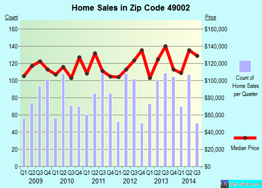 Zip code 49002 (Portage, Michigan) real estate house value trends