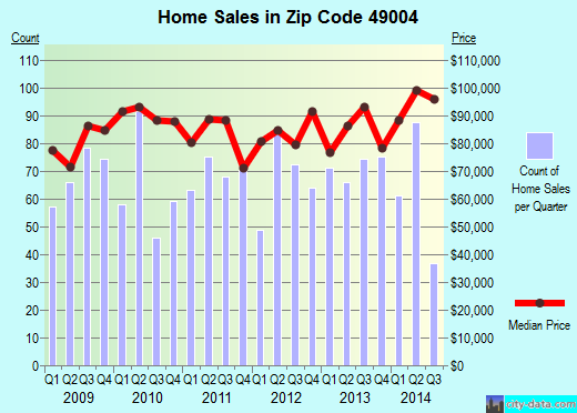 Zip code 49004 (Kalamazoo, Michigan) real estate house value trends