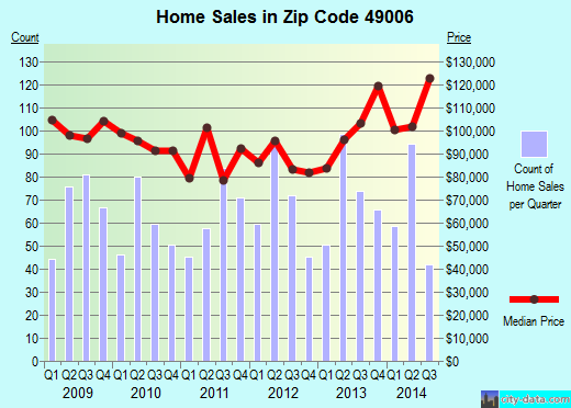 Zip code 49006 (Kalamazoo, Michigan) real estate house value trends