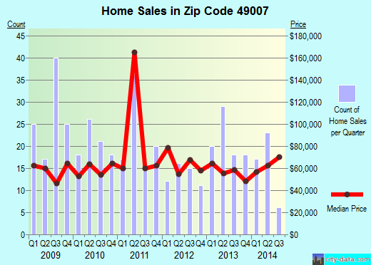 Zip code 49007 (Kalamazoo, Michigan) real estate house value trends