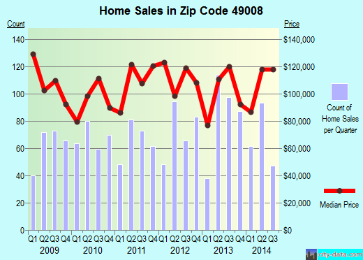 Zip code 49008 (Kalamazoo, MI) real estate house value trends