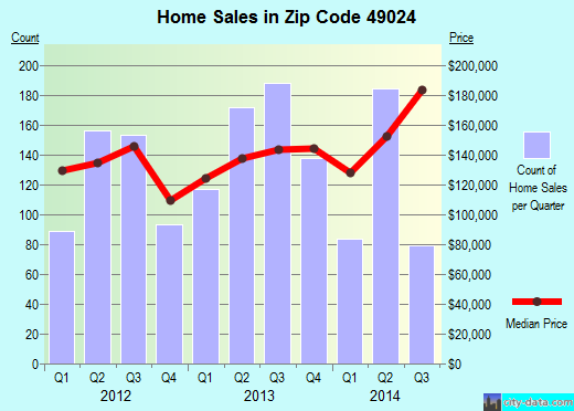 Zip code 49024 (Portage, Michigan) real estate house value trends