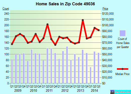 Zip code 49036 (Coldwater, Michigan) real estate house value trends