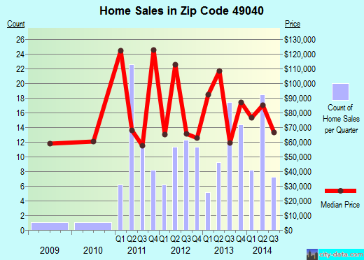 Zip code 49040 (Colon, Michigan) real estate house value trends