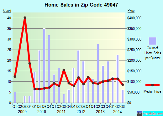 Zip code 49047 (Dowagiac, Michigan) real estate house value trends