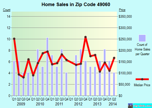 Zip code 49060 (South Gull Lake, Michigan) real estate house value trends